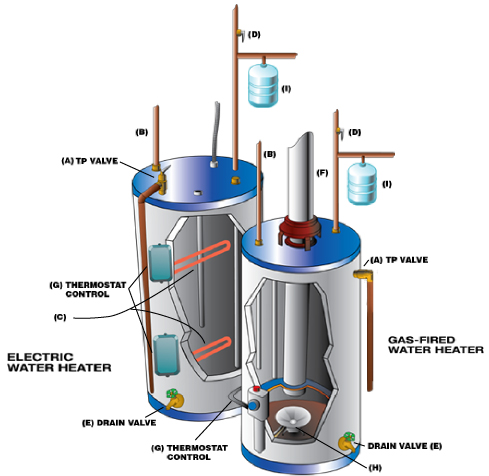 Common Water Heater Concerns