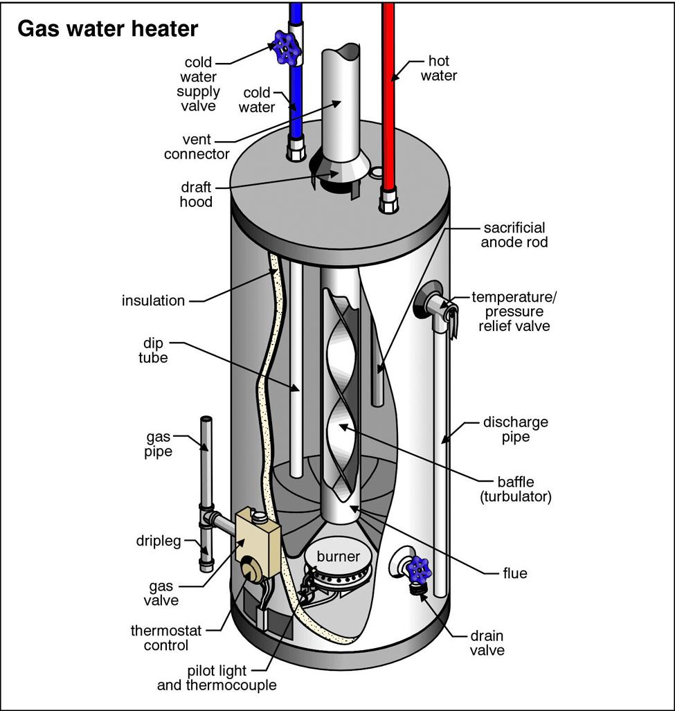 Gas Water Heater Repair Portland Or